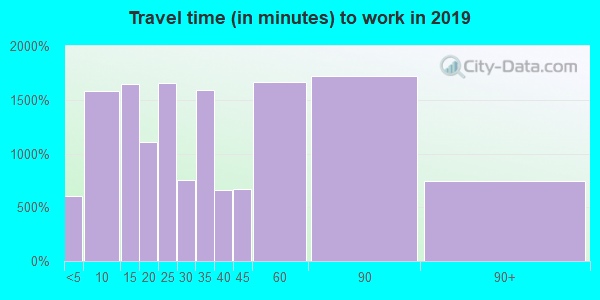 08865 zip code travel time to work (commute)