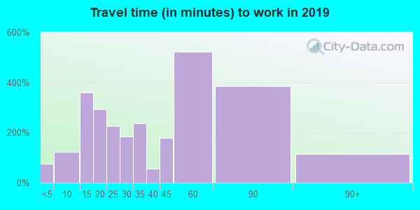 08867 zip code travel time to work (commute)