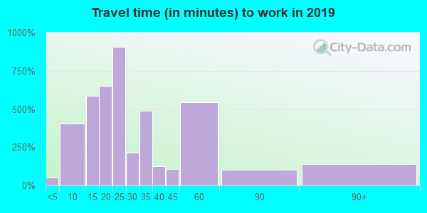 08869 zip code travel time to work (commute)