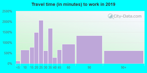 08879 zip code travel time to work (commute)