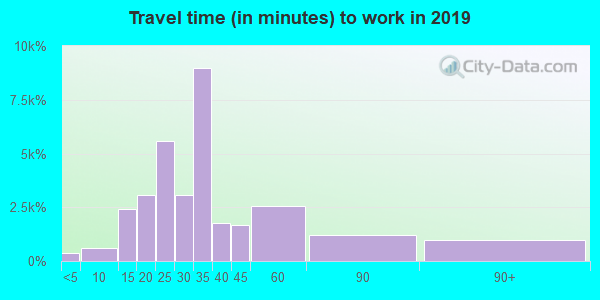 10023 zip code travel time to work (commute)