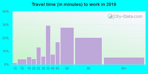 10030 zip code travel time to work (commute)