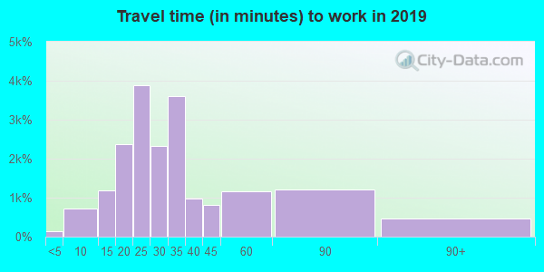 10036 zip code travel time to work (commute)