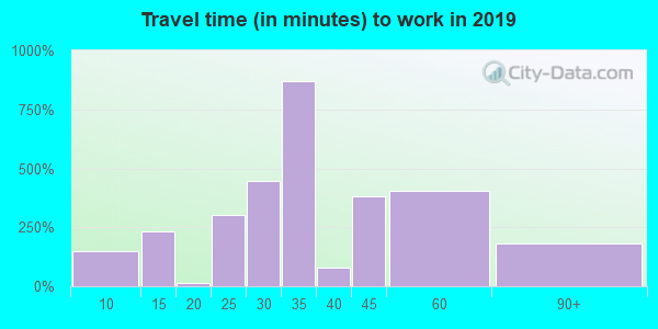 10069 zip code travel time to work (commute)