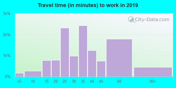 10075 zip code travel time to work (commute)