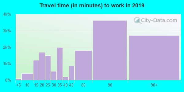 10309 zip code travel time to work (commute)