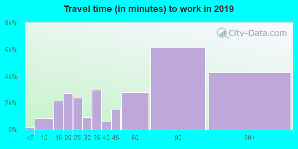 10312 zip code travel time to work (commute)