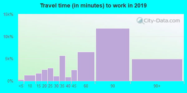 10467 zip code travel time to work (commute)