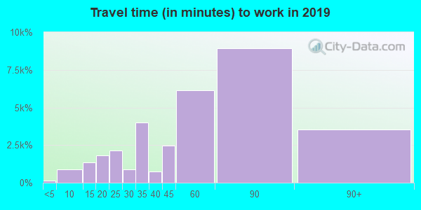 10468 zip code travel time to work (commute)