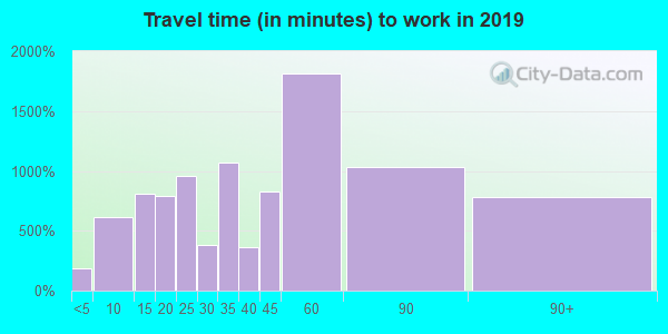 10509 zip code travel time to work (commute)