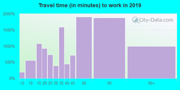 10512 zip code travel time to work (commute)