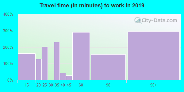 10537 zip code travel time to work (commute)