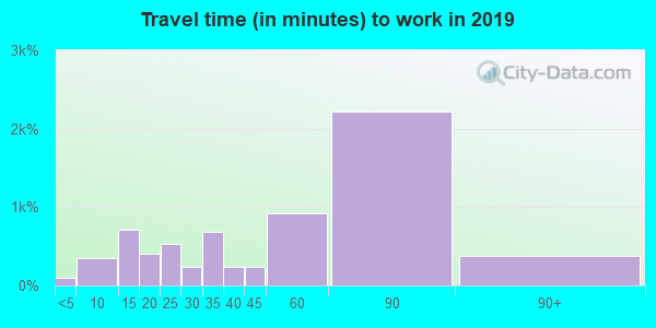 10538 zip code travel time to work (commute)