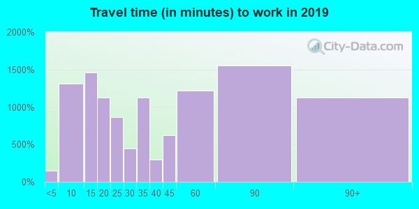 10566 zip code travel time to work (commute)