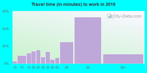 10583 zip code travel time to work (commute)
