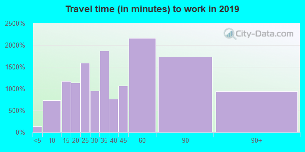 10598 zip code travel time to work (commute)