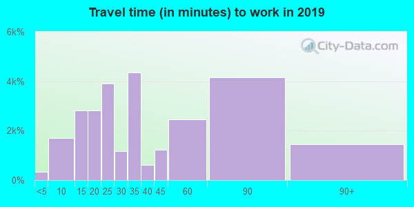 10701 zip code travel time to work (commute)