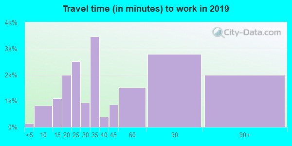 10705 zip code travel time to work (commute)