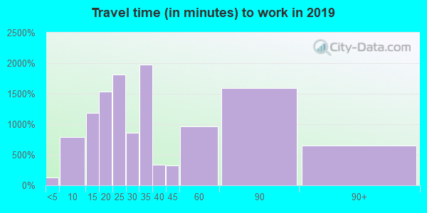 10710 zip code travel time to work (commute)