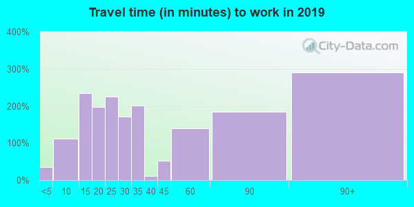 10916 zip code travel time to work (commute)