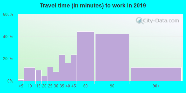 10925 zip code travel time to work (commute)