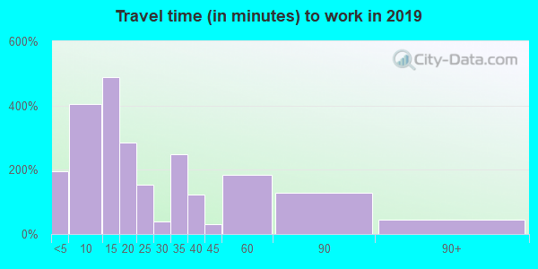 10928 zip code travel time to work (commute)