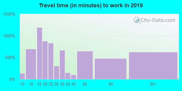 10941 zip code travel time to work (commute)