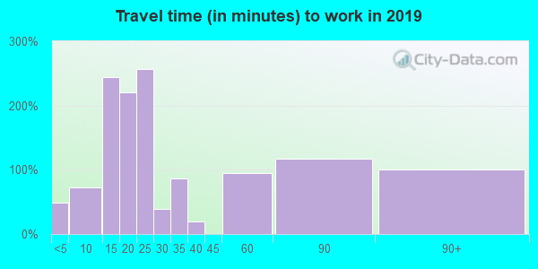 10958 zip code travel time to work (commute)