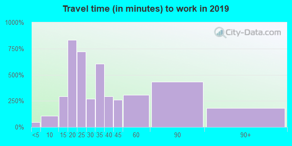 10970 zip code travel time to work (commute)