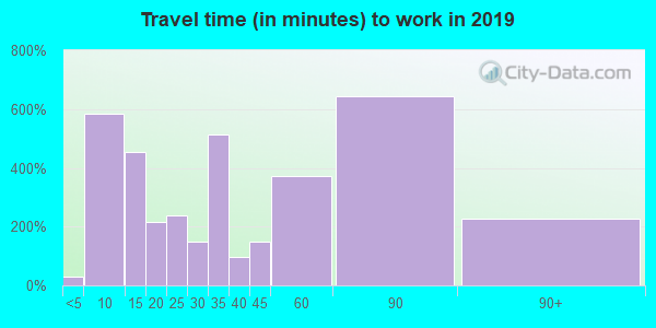 11023 zip code travel time to work (commute)