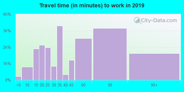 11040 zip code travel time to work (commute)