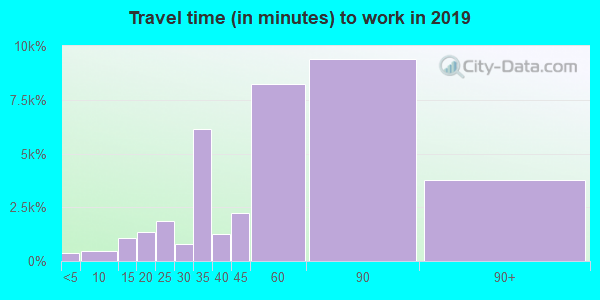 11207 zip code travel time to work (commute)