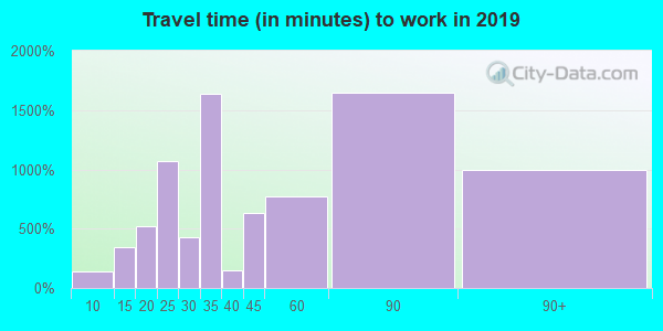 11360 zip code travel time to work (commute)