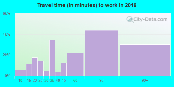 11365 zip code travel time to work (commute)