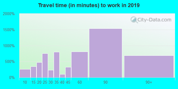 11366 zip code travel time to work (commute)