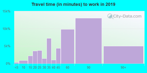 11368 zip code travel time to work (commute)