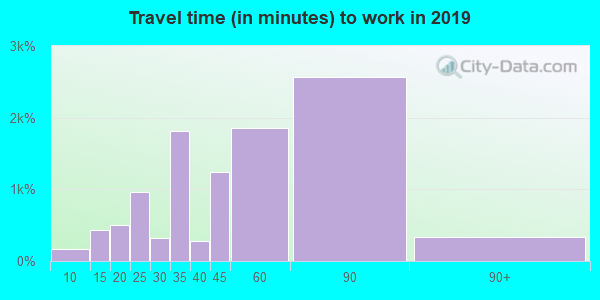 11370 zip code travel time to work (commute)