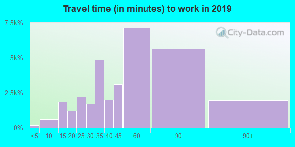11372 zip code travel time to work (commute)