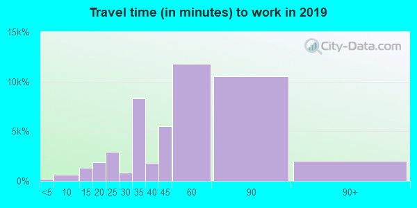 11373 zip code travel time to work (commute)