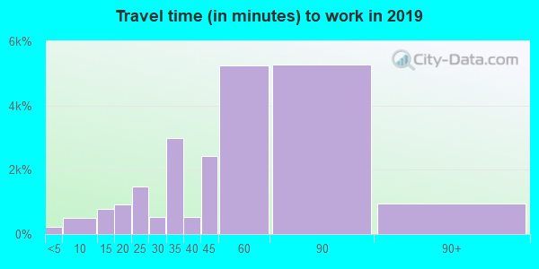 11374 zip code travel time to work (commute)