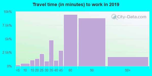 11375 zip code travel time to work (commute)