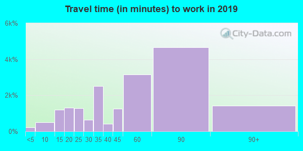 11379 zip code travel time to work (commute)