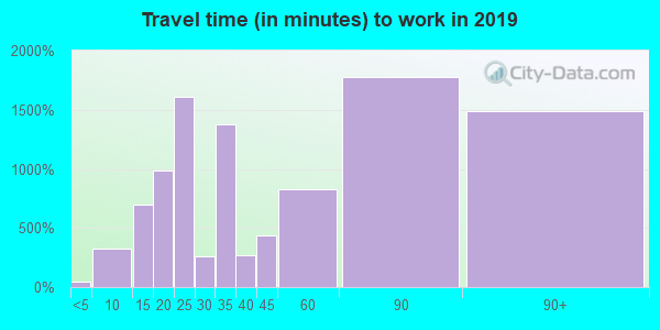 11426 zip code travel time to work (commute)