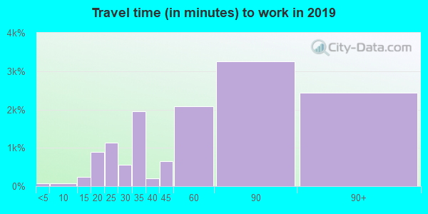11429 zip code travel time to work (commute)