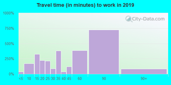 11516 zip code travel time to work (commute)