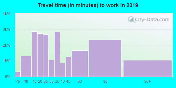 11520 zip code travel time to work (commute)
