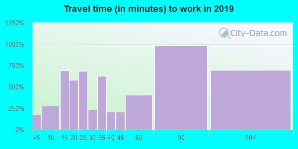 11545 zip code travel time to work (commute)