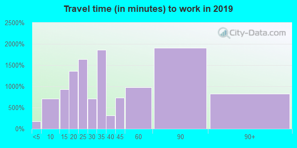 11552 zip code travel time to work (commute)