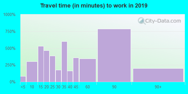 11558 zip code travel time to work (commute)