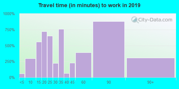11596 zip code travel time to work (commute)